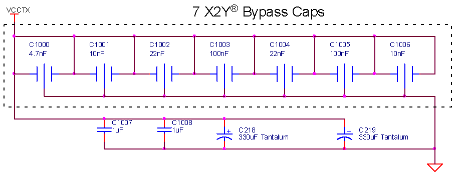 Comparative 7-X2Y Bypass Networks