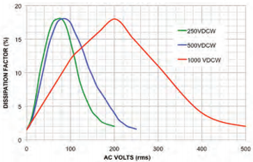 Dissipation Factor vs AC Volts, X7R