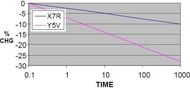 Aging of Capacitance X7R, X5R, and Y5V experience a decrease in capacitance over time