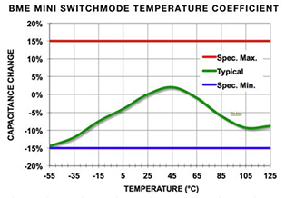 BME Mini Switrchmode Temperature Coefficient graph