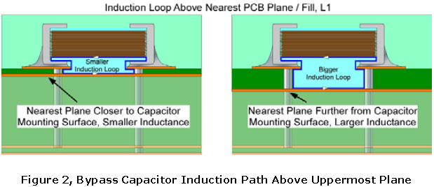 Bypass Capacitor Induction Path Above Uppermost Plane