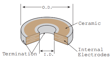 Discoidal EMI Capacitors Diagram