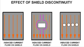 Effect of Shield Discontinuity