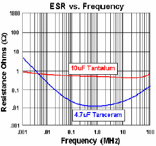 ESR vs Frequency of a Ceramic Capacitor