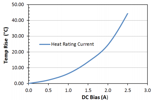Heat Rating Current: LPM0520HI100ME