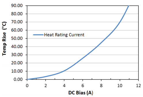 Heat Rating Current: LPM0520LR1R0ME