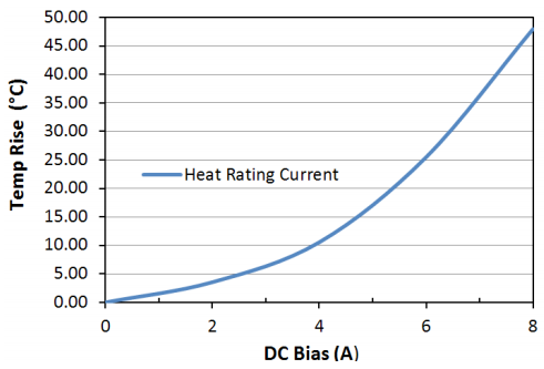 Heat Rating Current: LPM0520LR1R5ME