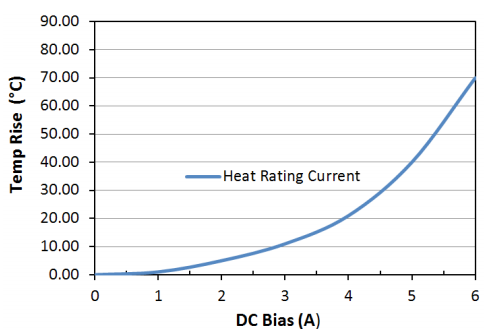 Heat Rating Current: LPM0520LR3R3ME