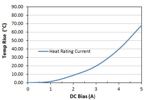 Heat Rating Current: LPM0520LR4R7ME