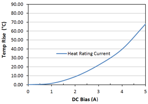 Heat Rating Current: LPM0520LR5R6ME