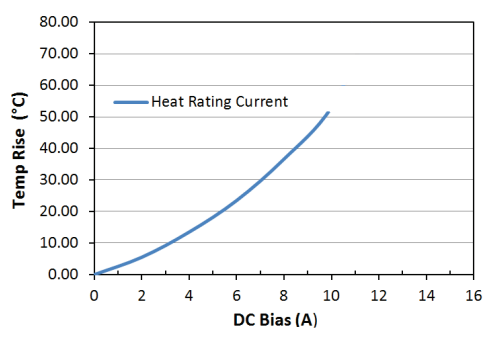 Heat Rating Current: LPM0530HI1R2ME