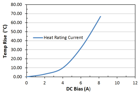 Heat Rating Current: LPM0530HI1R5ME