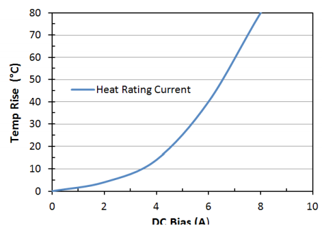 Heat Rating Current: LPM0530HI2R2ME