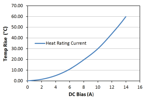 Heat Rating Current: LPM0530HIR60ME
