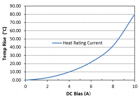 Heat Rating Current: LPM0530LR2R2ME