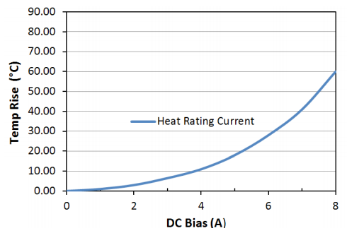 Heat Rating Current: LPM0530LR3R3ME
