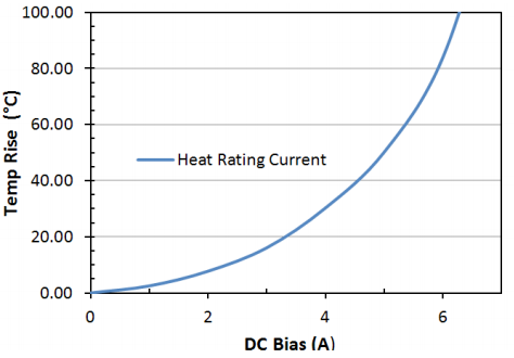 Heat Rating Current: LPM0530LR4R7ME