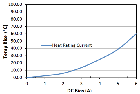Heat Rating Current: LPM0530LR5R6ME