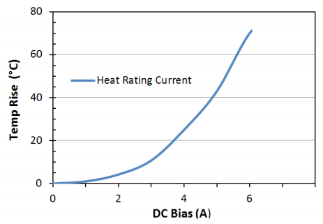 Heat Rating Current: LPM0630HI100ME