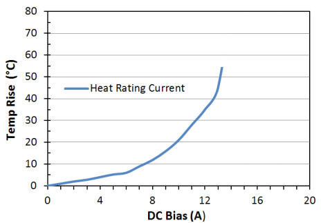 Heat Rating Current: LPM0630HI1R5ME