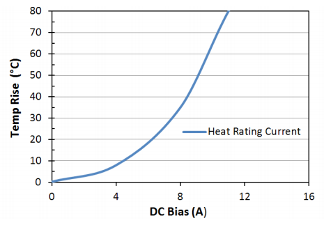Heat Rating Current: LPM0630HI2R2ME