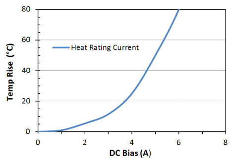 Heat Rating Current: LPM0630HI8R2ME