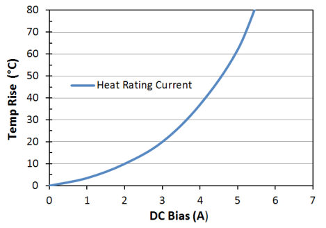 Heat Rating Current: LPM0630LR100ME