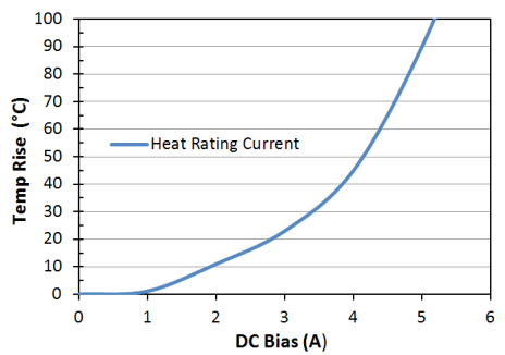Heat Rating Current: LPM0630LR150ME