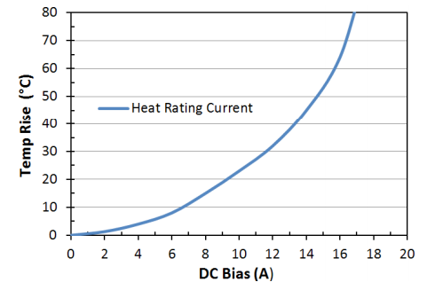 Heat Rating Current: LPM0630LR1R0ME