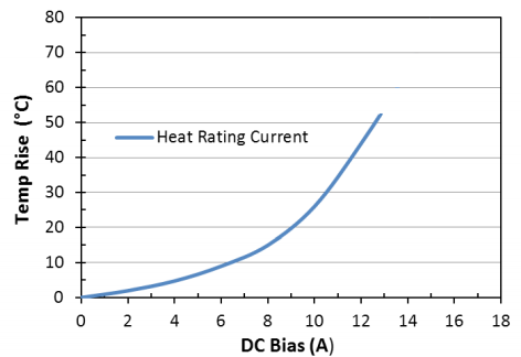 Heat Rating Current: LPM0630LR1R5ME