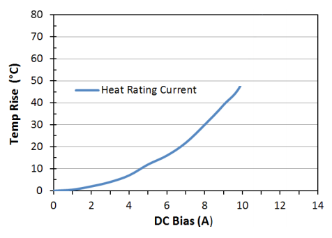 Heat Rating Current: LPM0630LR2R2ME