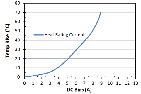 Heat Rating Current: LPM0630LR3R3ME