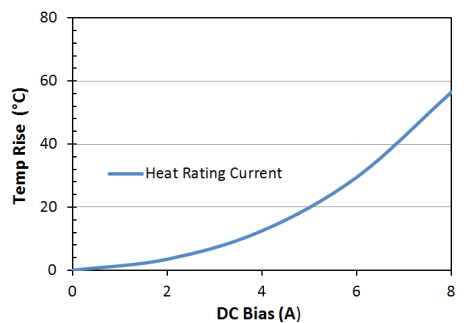Heat Rating Current: LPM0630LR5R6ME