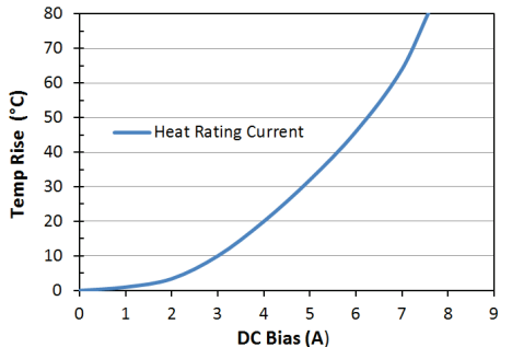 Heat Rating Current: LPM0630LR6R8ME