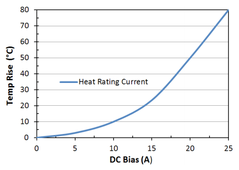 Heat Rating Current: LPM0630LRR47ME