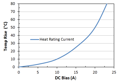 Heat Rating Current: LPM0630LRR56ME
