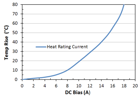 Heat Rating Current: LPM0630LRR82ME