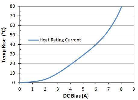 Heat Rating Current: LPM0630LR4R7ME