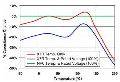 High Temperature Capacitance vs Temperature chart