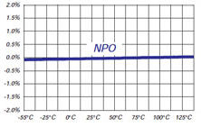 NP0 graph for Mini switchmode capacitor