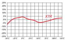 X7R graph for Mini switchmode capacitor