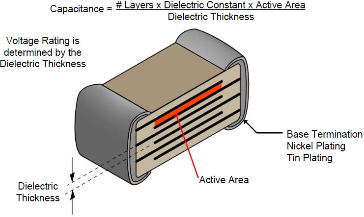 Cross Section of an MLCC showing the Active Area