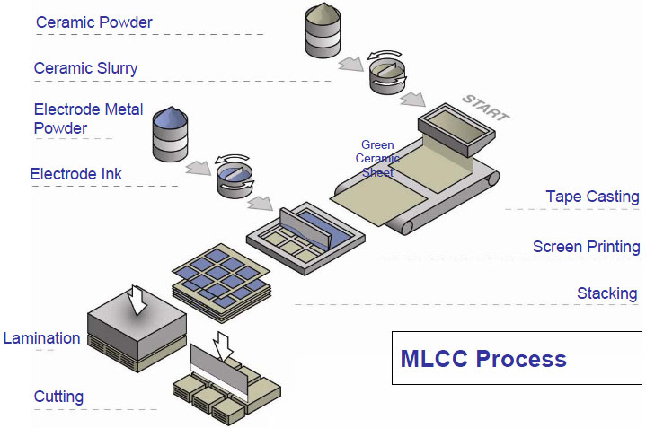 Process of making ceramic capacitors
