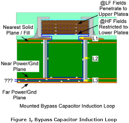 Mounted Bypass Capacitor Induction Loop