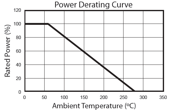 Power Degrating Curve
