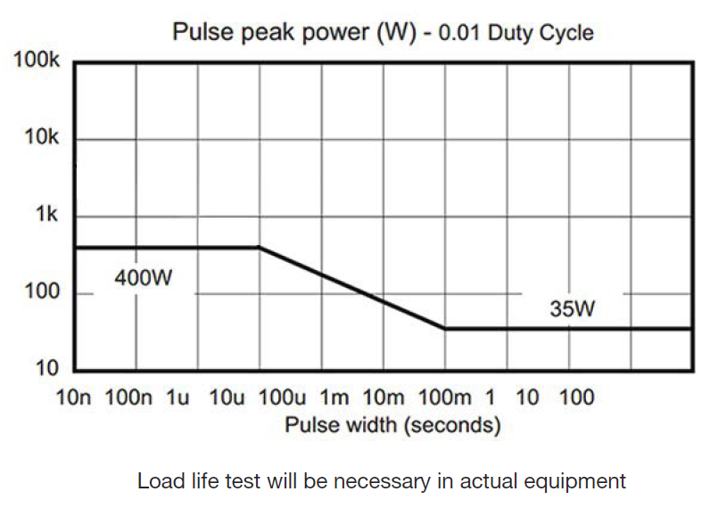 Pulse Peak power of  RHF Resistor