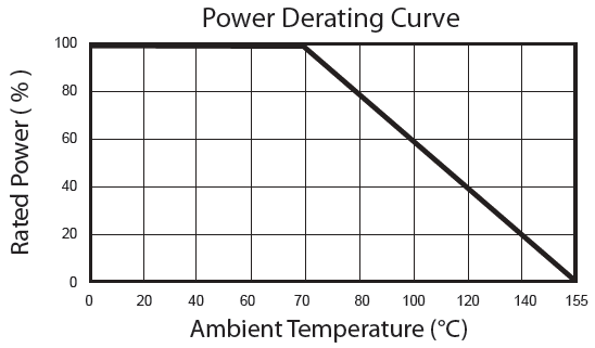 Power Derating Curve of Thin film Resistor