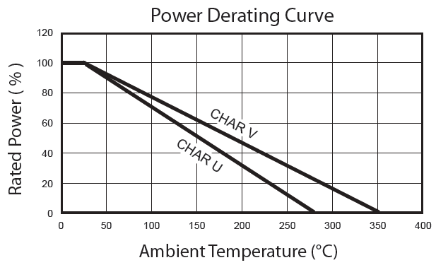 RWH Axial Power Derating Curve chart