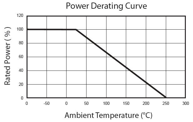 RWH Power Derating Curve chart