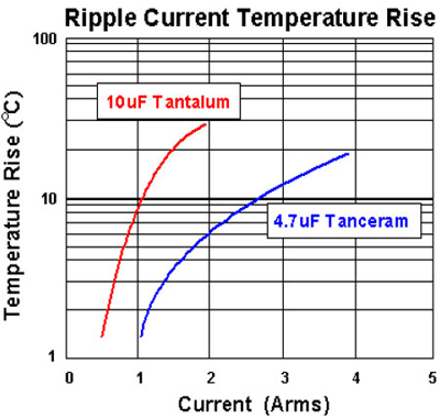 Ripple Current Temperature Rise